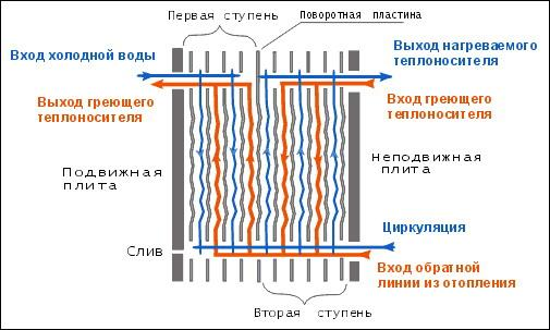 Описание работы пластинчатых теплообменников ооо ридан казань из