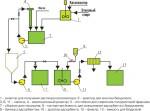 Как сделать биотопливо в домашних условиях