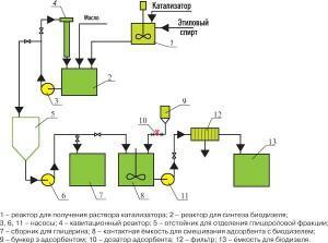 Схема устройства для создания топлива