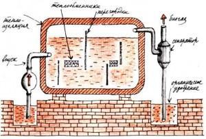 Схема для производства биотоплива