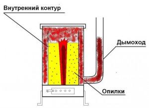 Делаем печь на опилках своими руками - технология сборки
