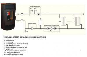 Печь для дачи с водяным контуром: схема, устройство и принцип работы
