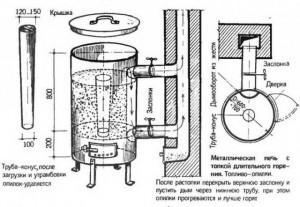 Конструкция бубафонии