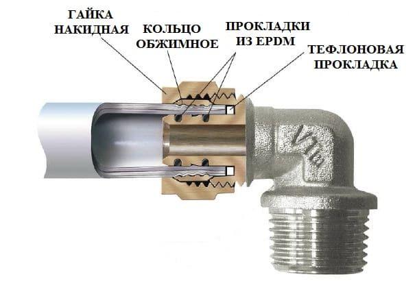 Соединение фитинга с трубой