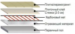 Как выглядит устройство теплого пола под плитку