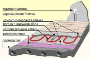 Устройство теплого электрического пола