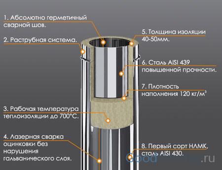 Нужно ли дымоход собирать на герметик дымоход производитель дымок