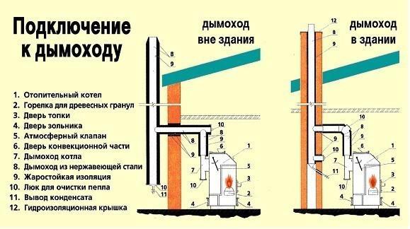 Монтаж дымоходной трубы. Схема