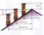 Какой должна быть высота дымохода относительно конька крыши