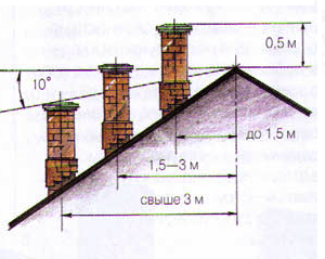Вентиляция и дымоход на одном уровне дымоход маты фольгированные