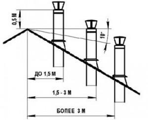 Высота дымохода относительно конька крыши - нормы и правила