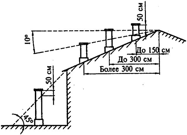 Схема выводимых каналов на