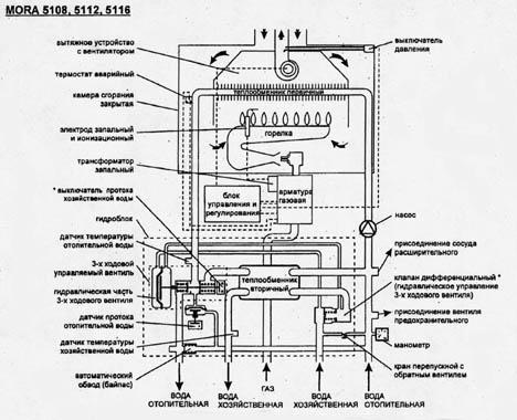 инструкция газового котла вайлант турбо тек про