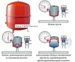 О чем говорит давление в расширительном бачке отопления