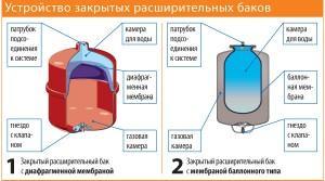 Давление в мембранном баке системы отопления
