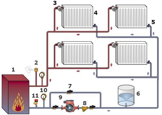 Закрытая или открытая система отопления  чему отдать