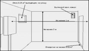 Основные требования к газовой котельной в частном доме
