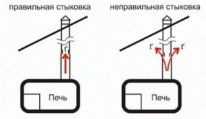Два вида стыковки