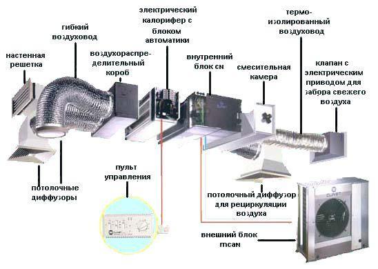 Элементы вентиляции