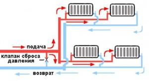 Схема подачи воды