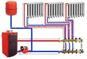 Радиаторы и их подключение
