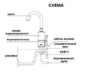 Схема особенностей