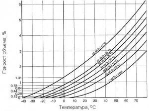 График зависимости расширения воды от температуры