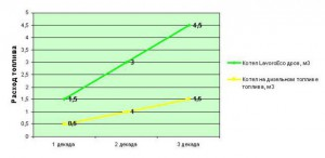 График расхода топлива