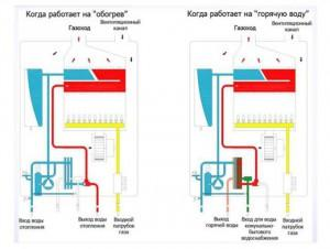 Разбираем двухконтурный газовый котел: принцип работы и виды оборудования