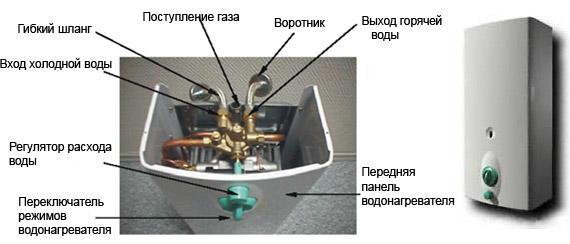 Составляющие устройства