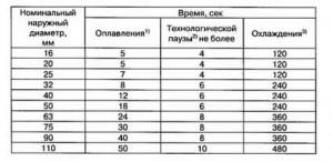 Вспомогательная таблица