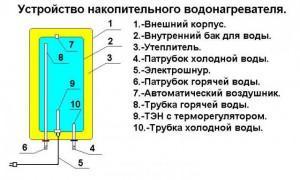 Схема конструкции бойлера