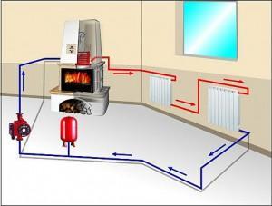 Печная система отопления