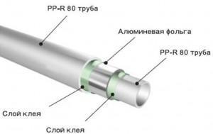 Современные полипропиленовые трубы для отопления — технические характеристики и особенности эксплуатации
