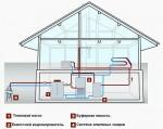 Современные тепловые насосы для отопления дома — берем энергию у планеты