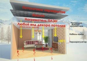 Распределение температуры воздуха