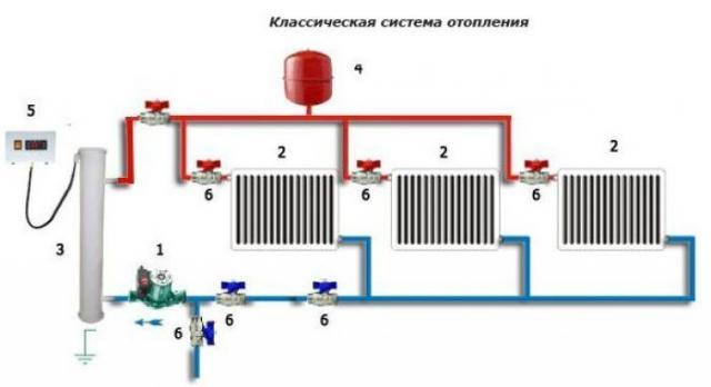 Классическая система отопления