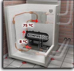 Компрессорный тепловой насос