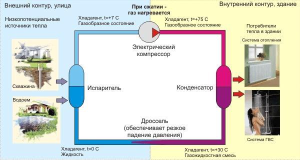 Тепловой насос использование
