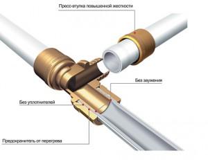 Способы монтажа труб