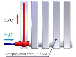 Характеристики батареи