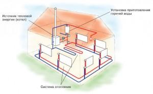 Планирование установки отопительной системы