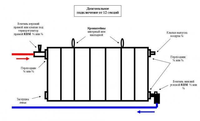 Схема подключения батареи в системе отопления