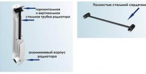 Внутреннее устройство батареи биметаллической