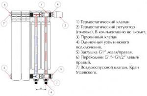 Устройство радиаторов отопления