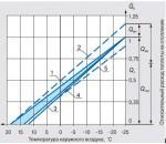 График расхода