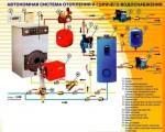 Автономная система отопления и горячего водоснабжения.